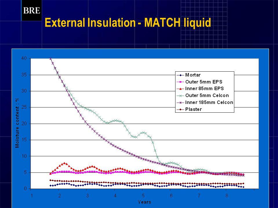 External Insulation - MATCH liquid