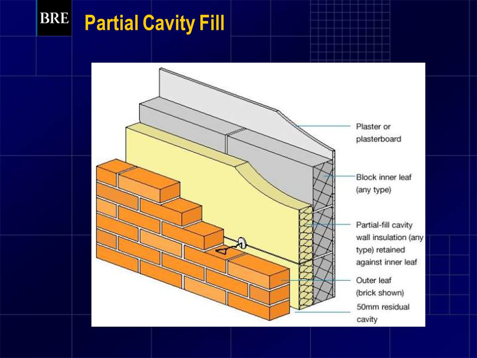 Partial Cavity Fill