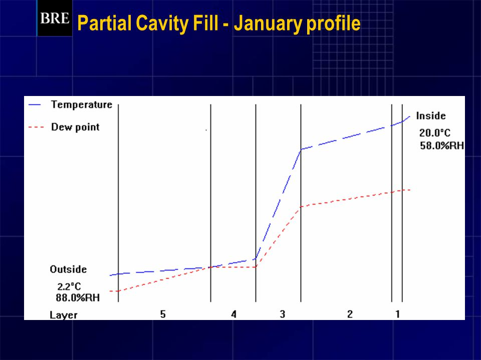 Partial Cavity Fill - January profile