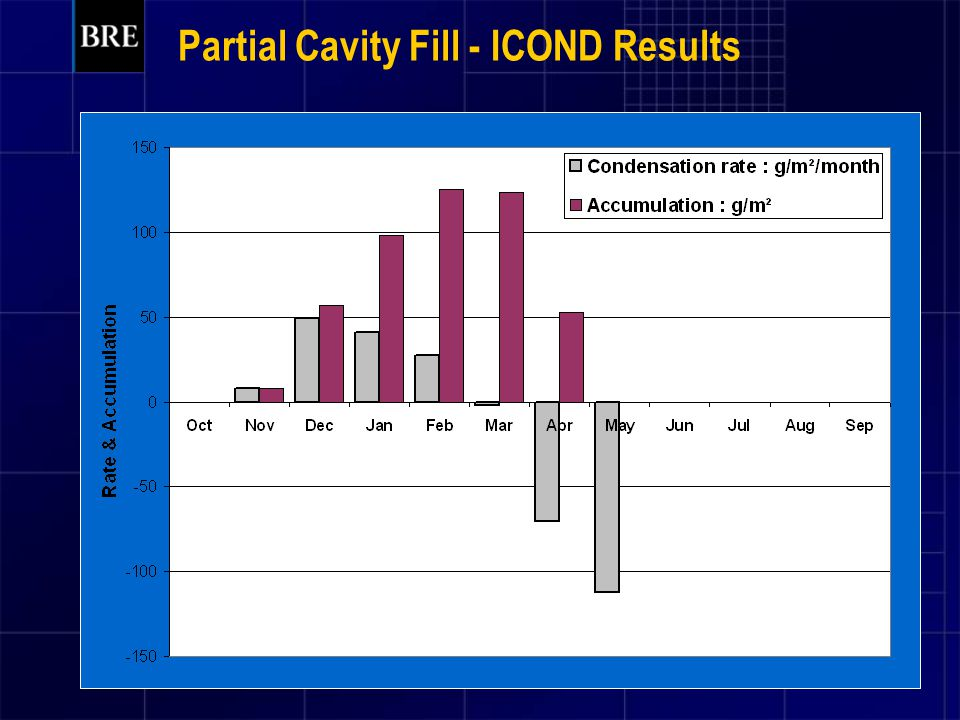 Partial Cavity Fill - ICOND Results