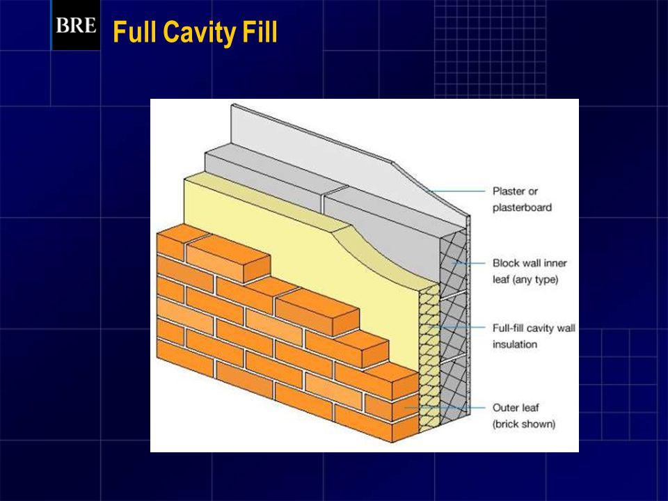 Full Cavity Fill