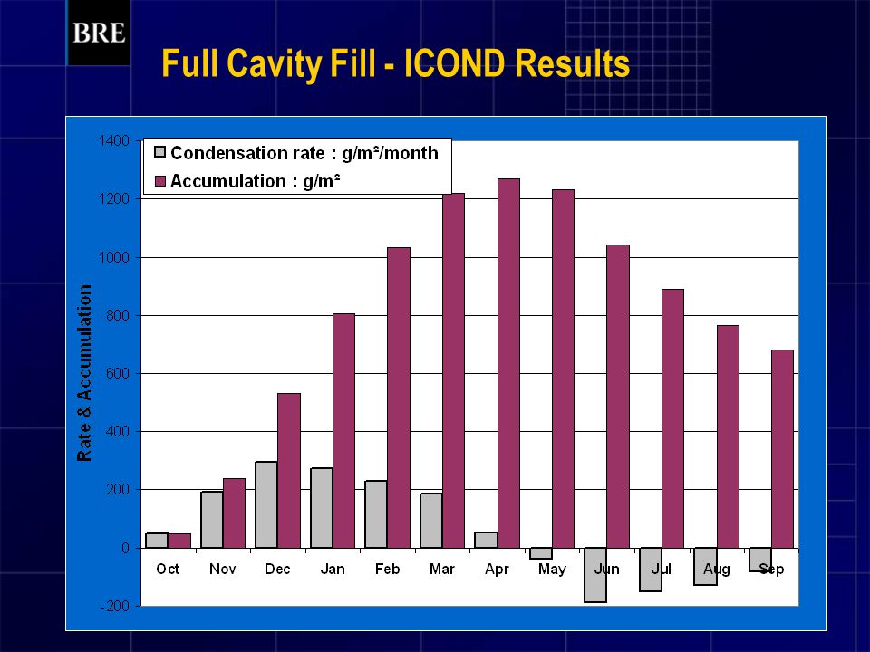 Full Cavity Fill - ICOND Results