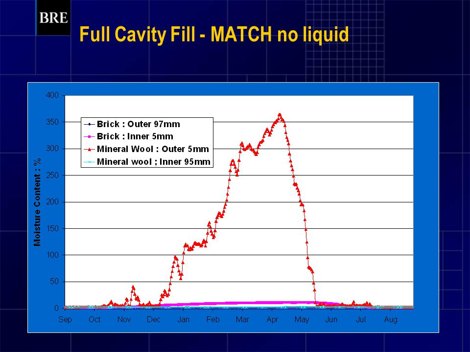 Full Cavity Fill - MATCH no liquid