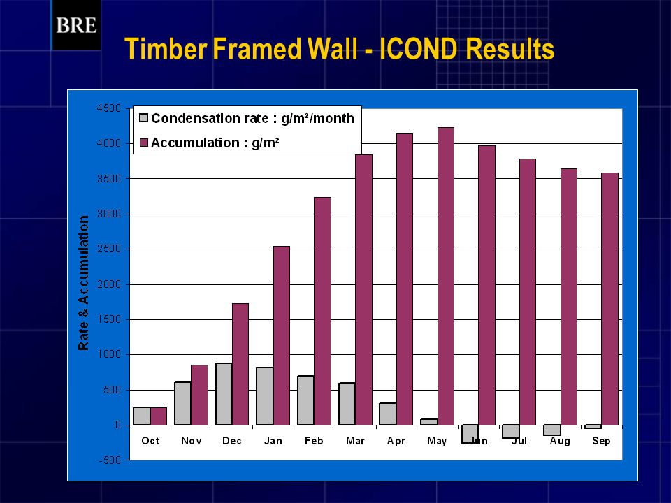 Timber Framed Wall - ICOND Results