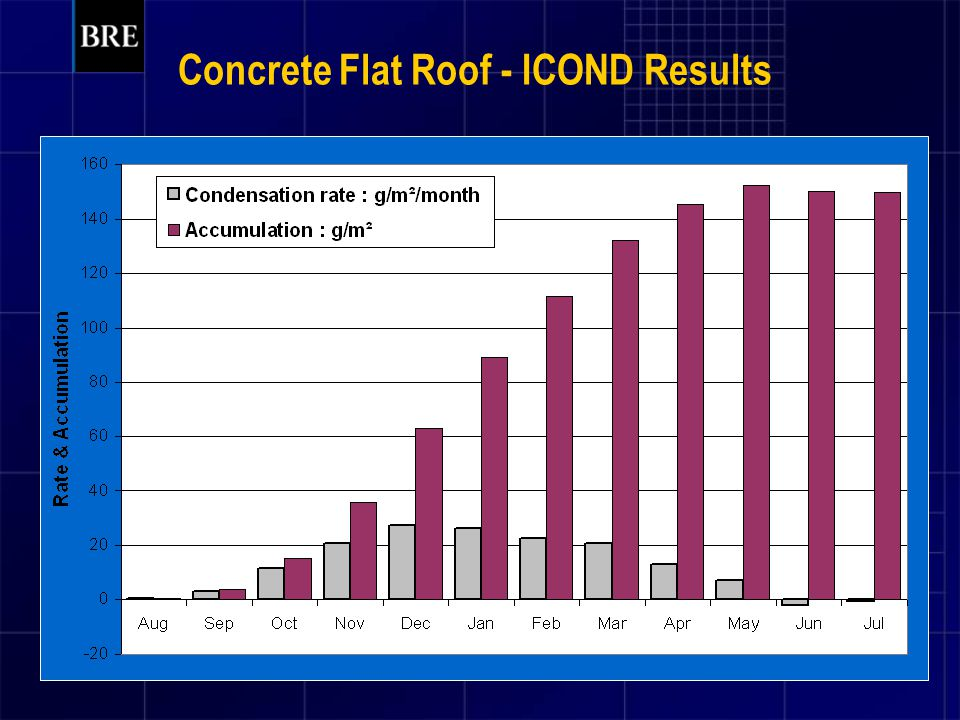 Concrete Flat Roof - ICOND Results