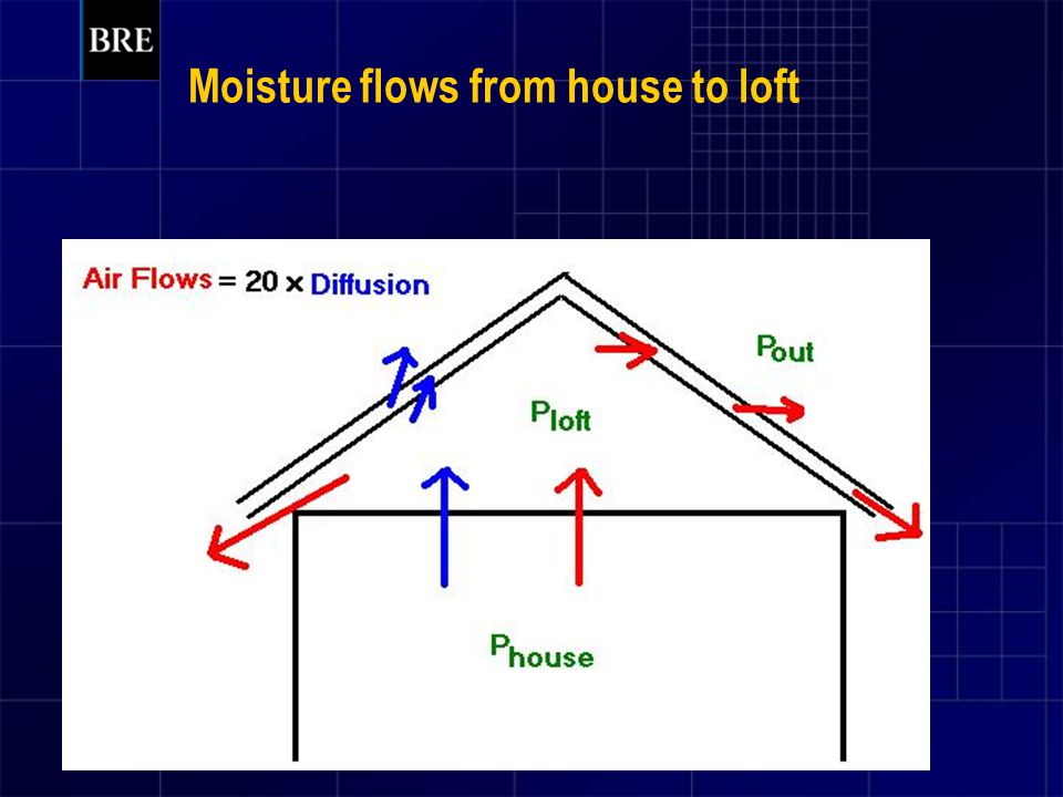 Moisture flows from house to loft