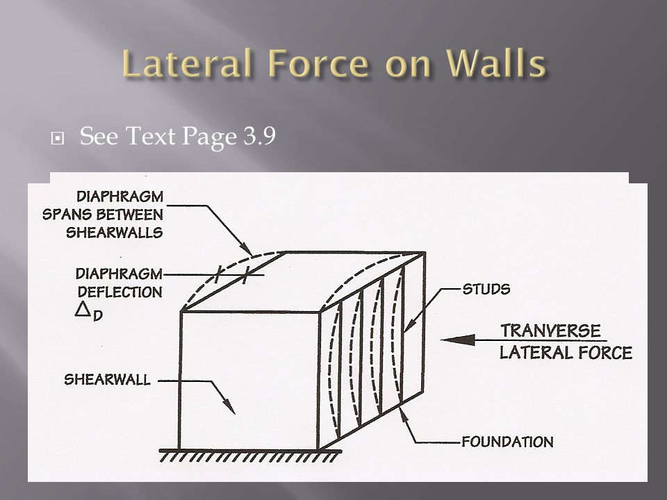 Lateral Force on Walls See Text Page 3.9