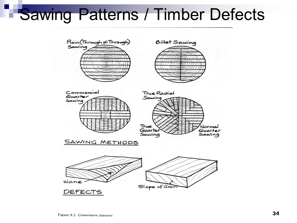 Sawing Patterns / Timber Defects