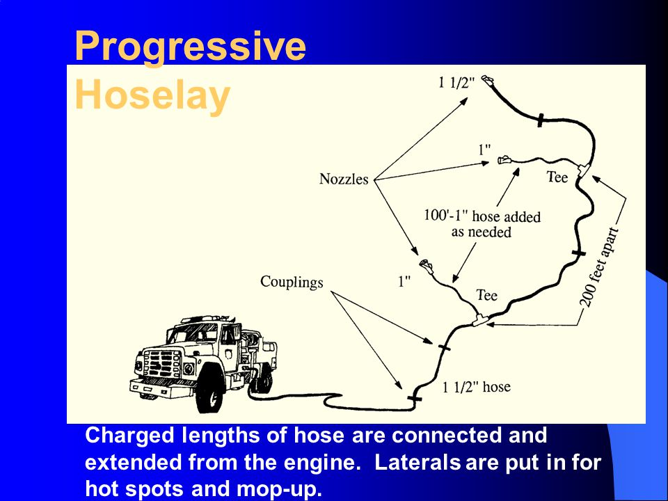 Progressive Hoselay Charged lengths of hose are connected and extended from the engine.