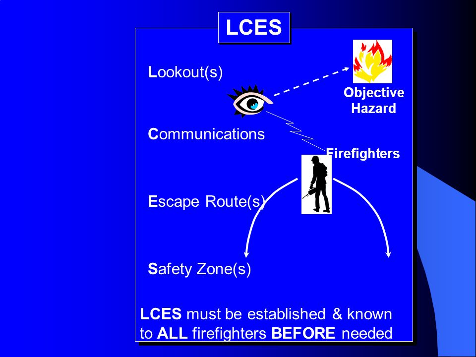 LCES Lookout(s) Communications Escape Route(s) Safety Zone(s)