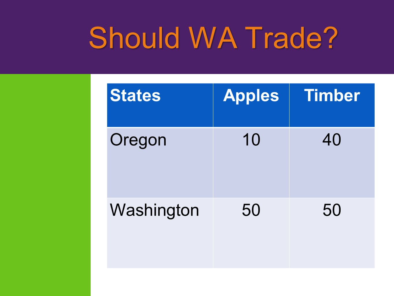 Should WA Trade States Apples Timber Oregon 10 40 Washington 50