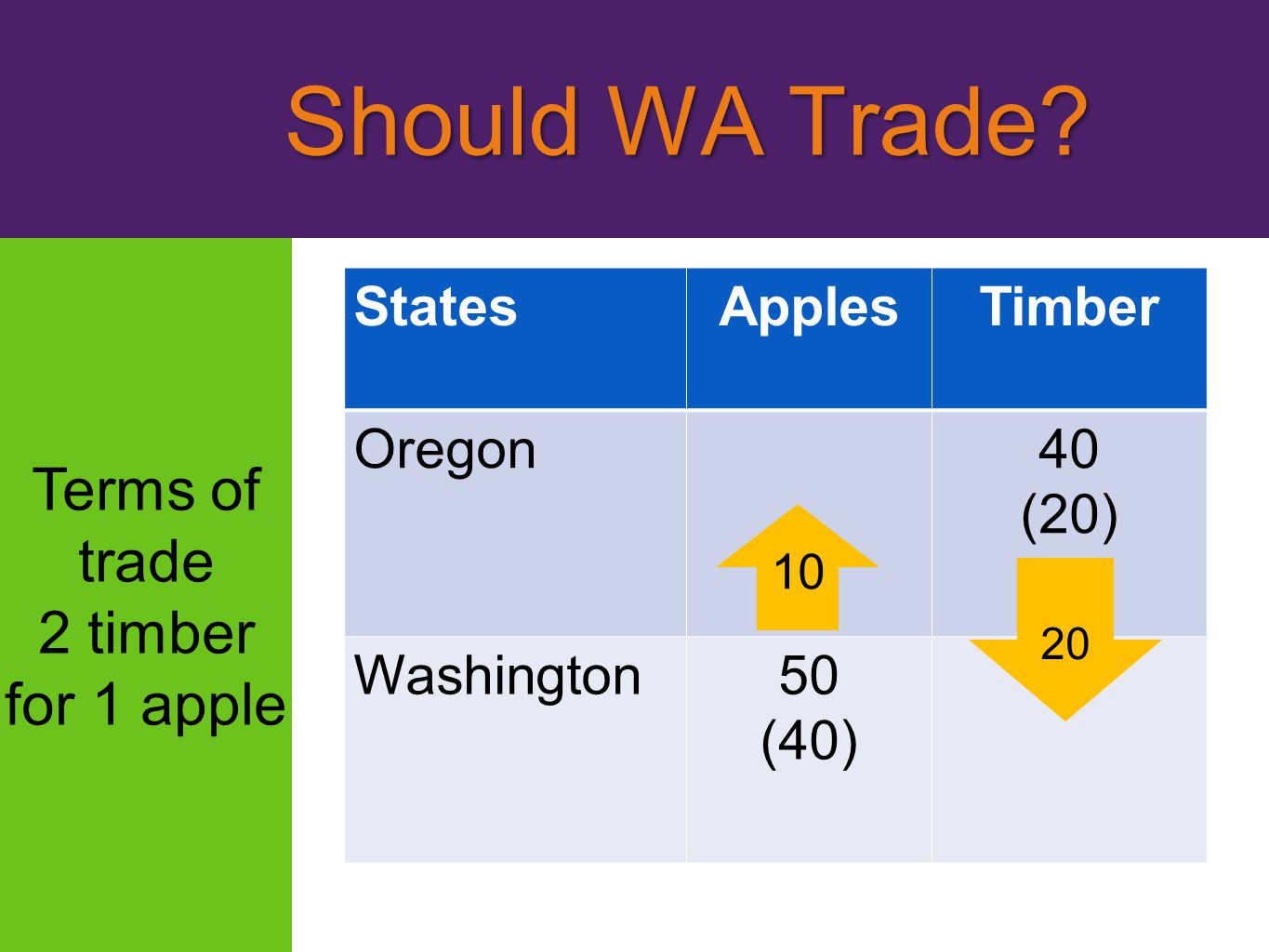Should WA Trade Terms of trade 2 timber for 1 apple States Apples