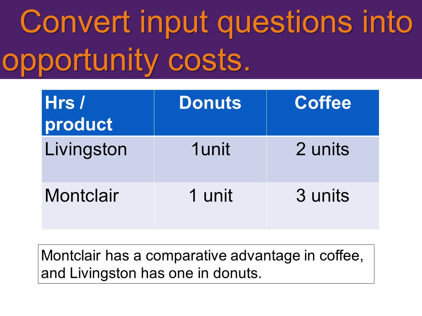 Convert input questions into opportunity costs.