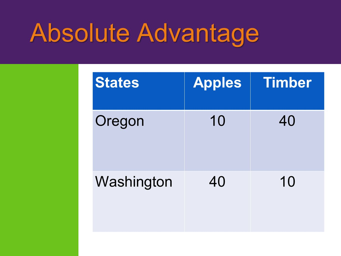 Absolute Advantage States Apples Timber Oregon 10 40 Washington