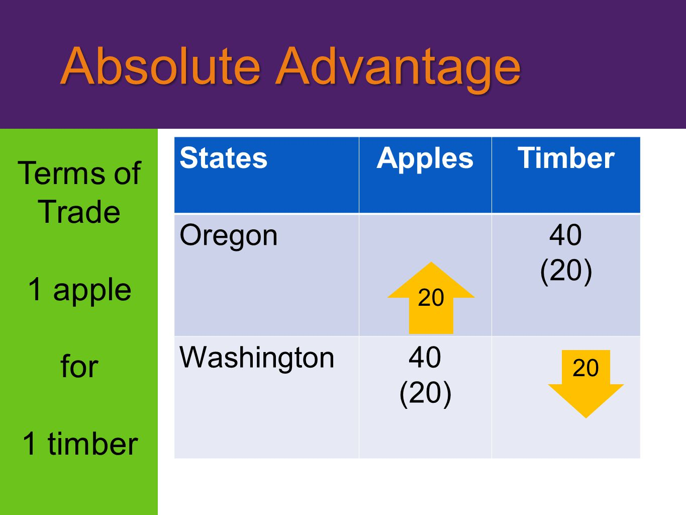 Absolute Advantage Terms of Trade 1 apple for 1 timber States Apples