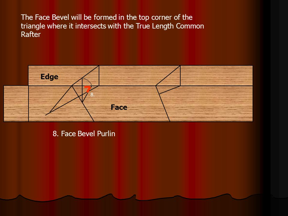 The Face Bevel will be formed in the top corner of the triangle where it intersects with the True Length Common Rafter