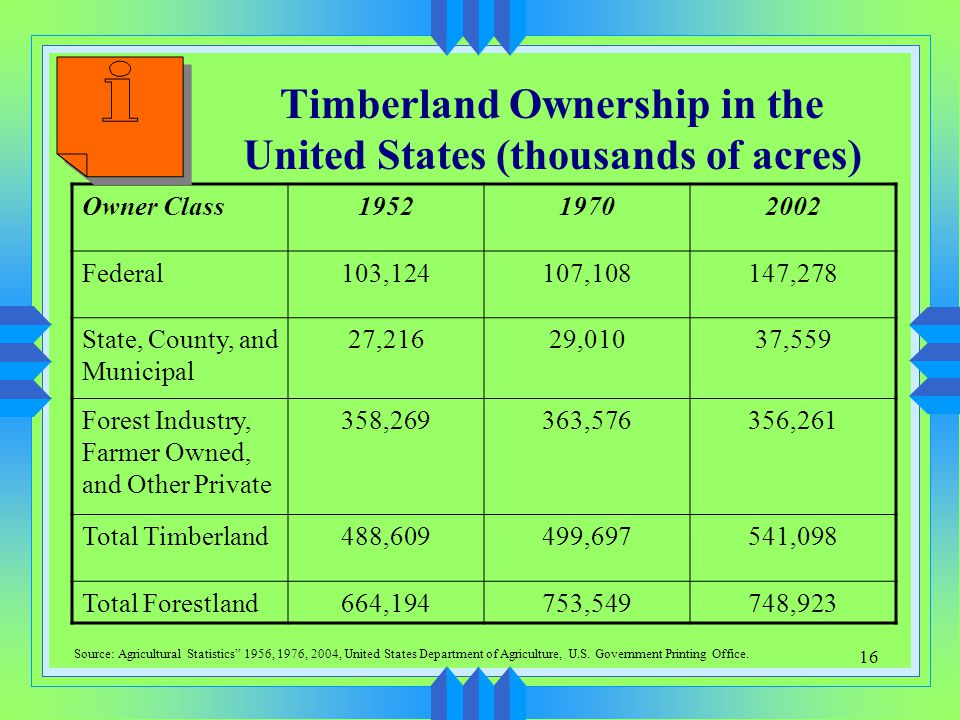 Timberland Ownership in the United States (thousands of acres)