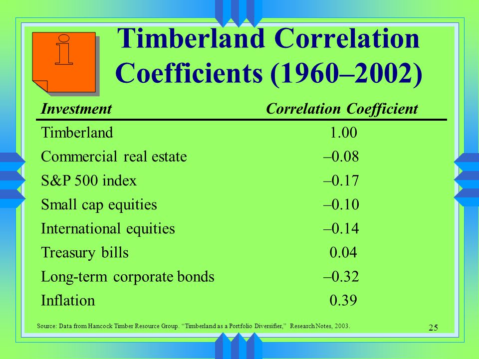 Timberland Correlation Coefficients (1960–2002)