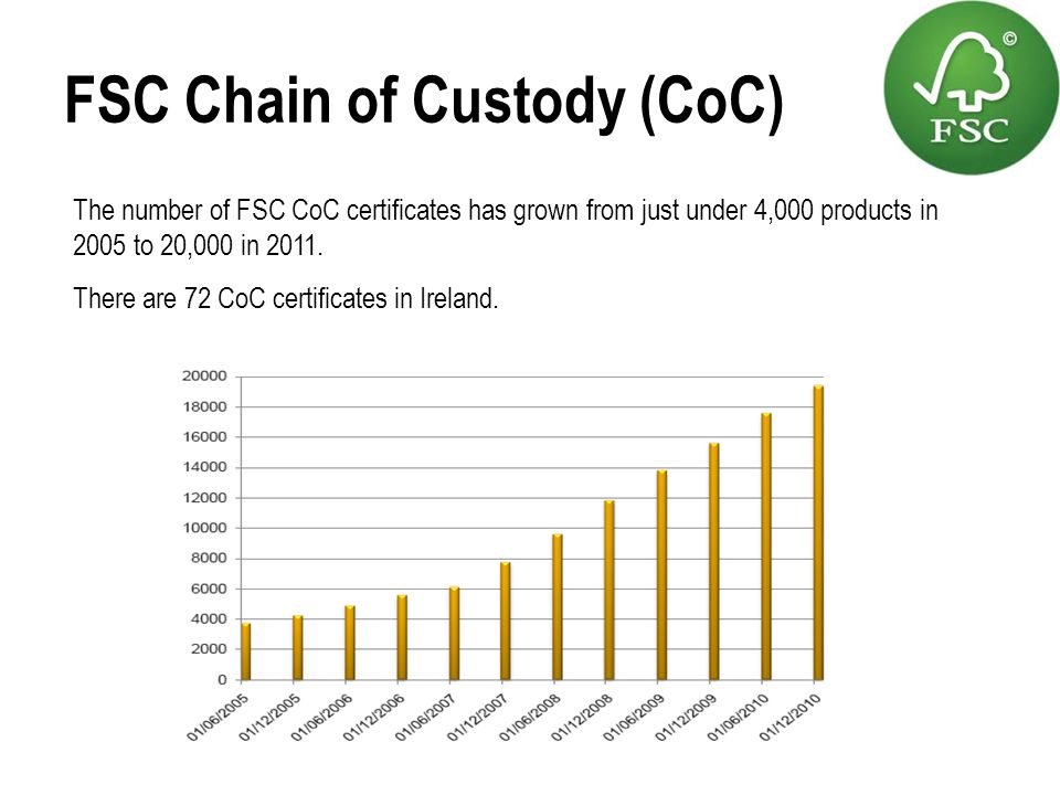 FSC Chain of Custody (CoC)