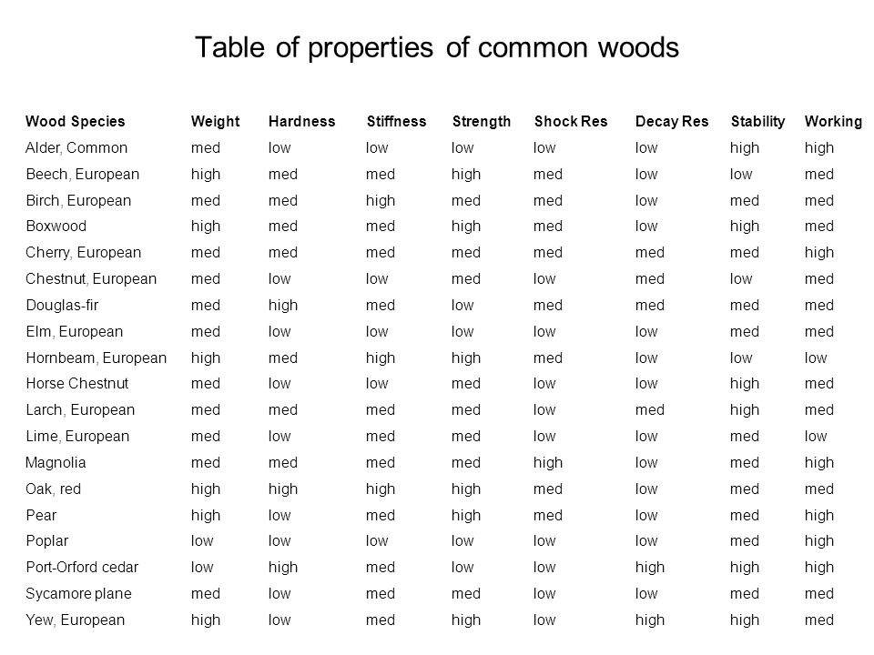 Table of properties of common woods
