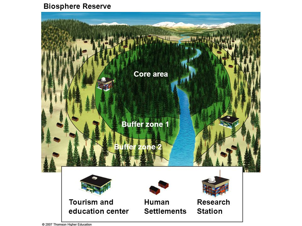 Biosphere Reserve Core area Buffer zone 1 Buffer zone 2 Tourism and