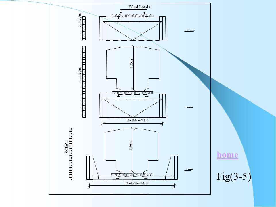 Fig(3-5) home Wind Loads 200 kg/m 100 kg/m 3.50 m B = Bridge Width