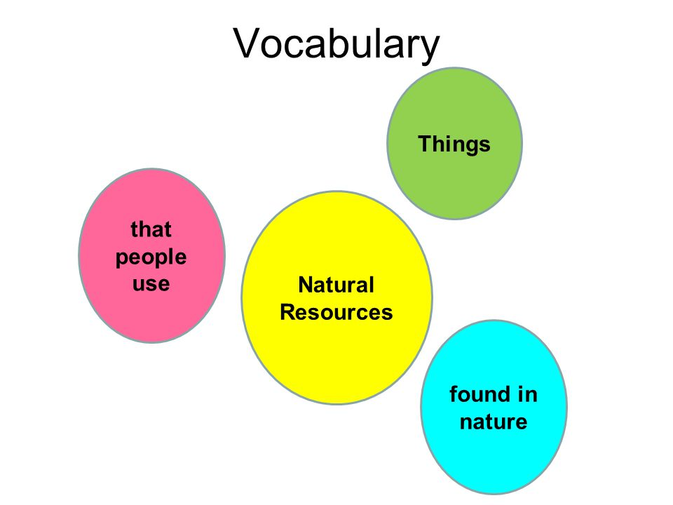 Vocabulary Things that people use Natural Resources found in nature