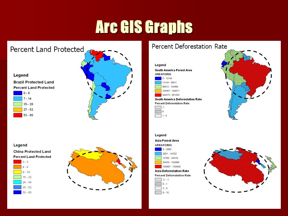Arc GIS Graphs Percent Deforestation Rate Percent Land Protected