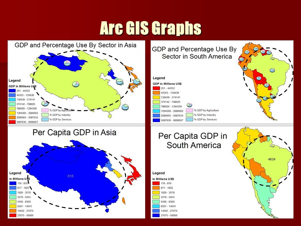 Arc GIS Graphs