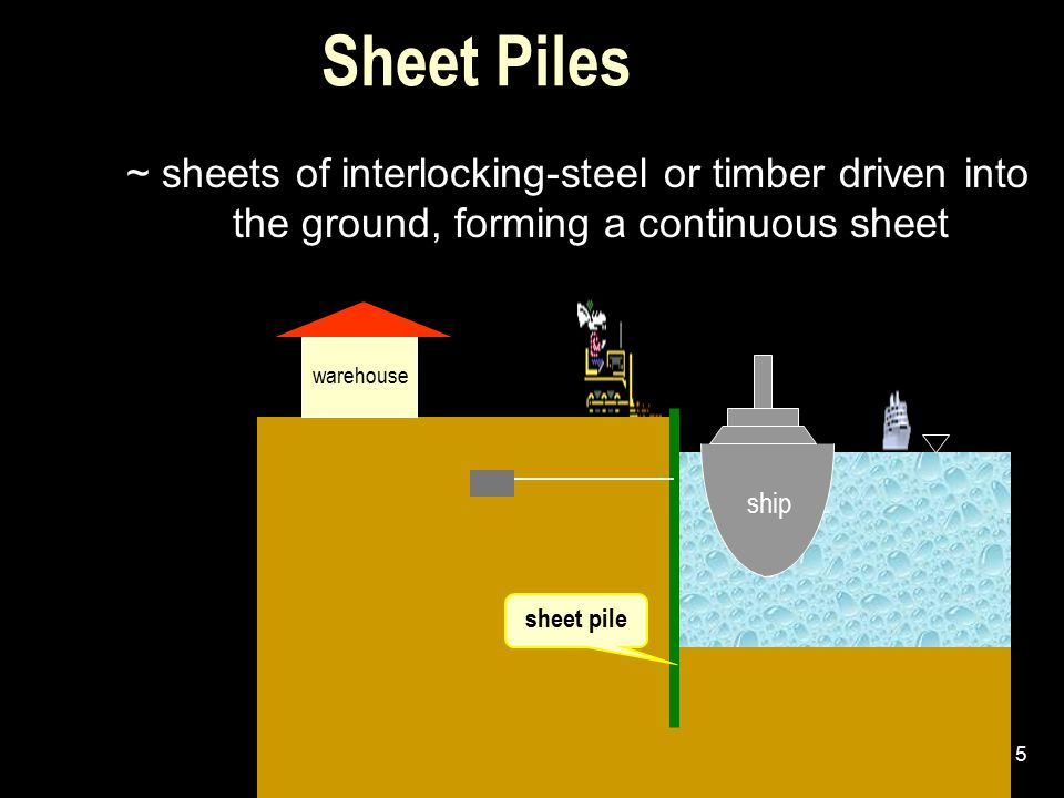 Sheet Piles ~ sheets of interlocking-steel or timber driven into the ground, forming a continuous sheet.