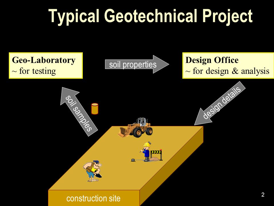 Typical Geotechnical Project
