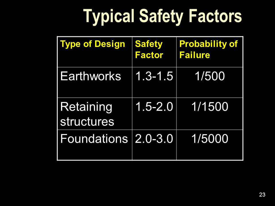 Typical Safety Factors