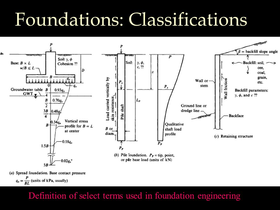 Foundations: Classifications