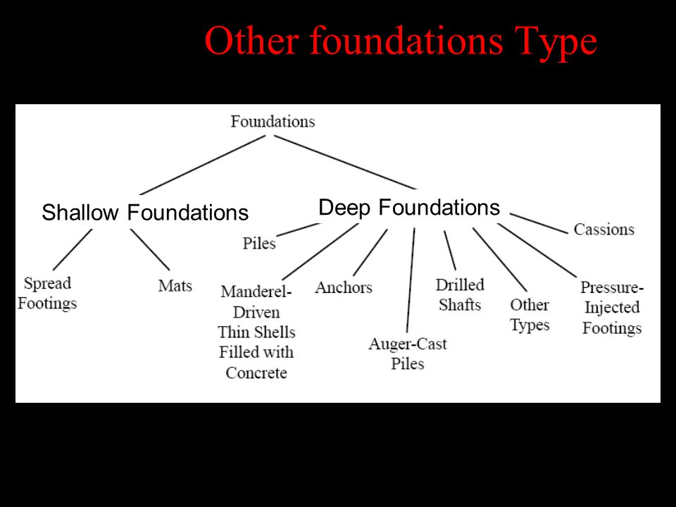 Other foundations Type