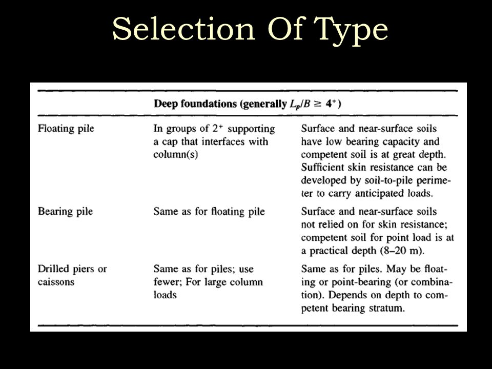 Selection Of Type