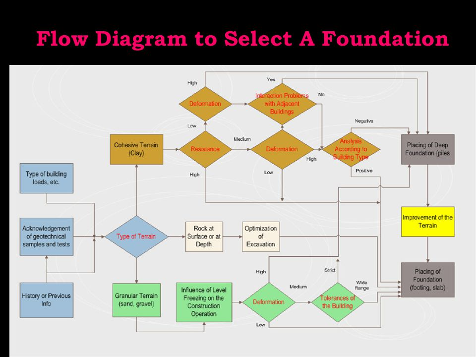 Flow Diagram to Select A Foundation