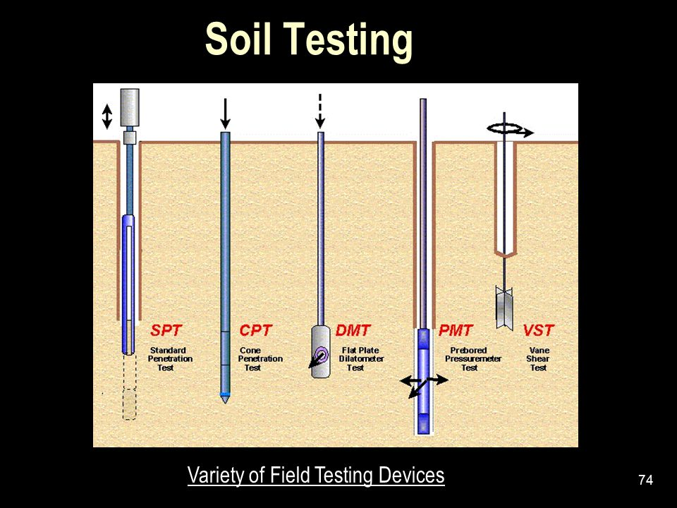 Soil Testing Variety of Field Testing Devices 74 74