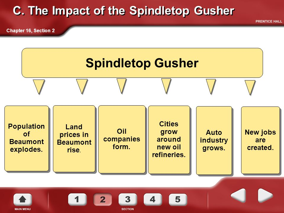 C. The Impact of the Spindletop Gusher