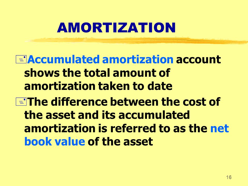 AMORTIZATION Accumulated amortization account shows the total amount of amortization taken to date.