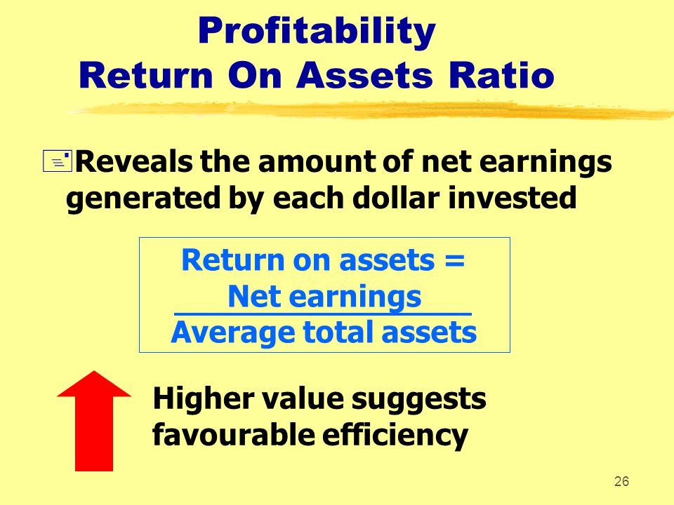 Profitability Return On Assets Ratio