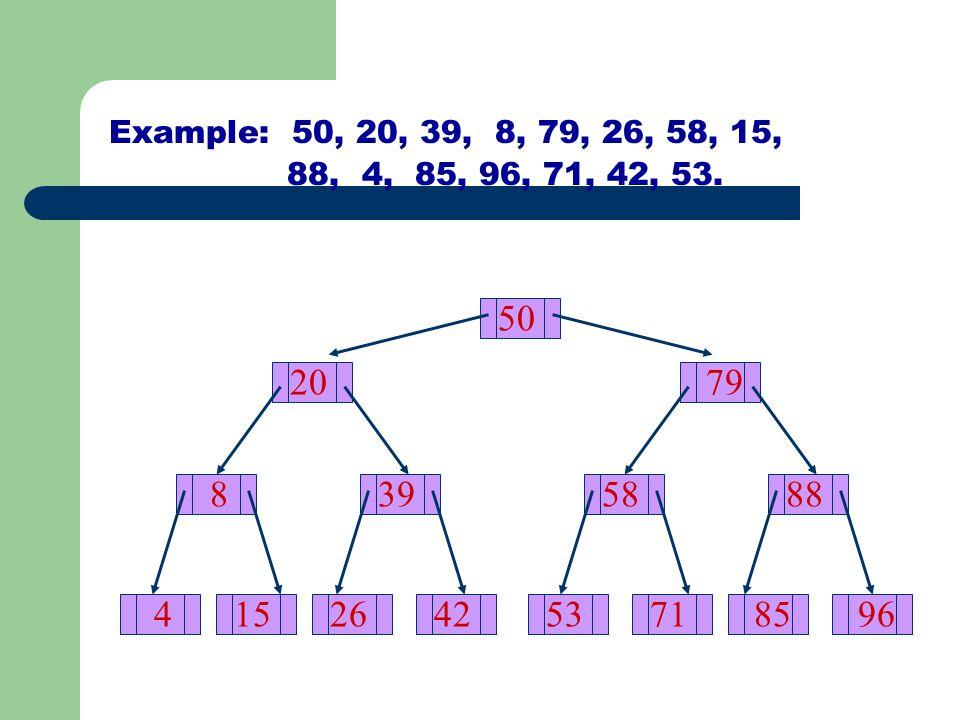 Example: 50, 20, 39, 8, 79, 26, 58, 15, 88, 4, 85, 96, 71, 42, 53. 50. 20. 79. 8. 39. 58.