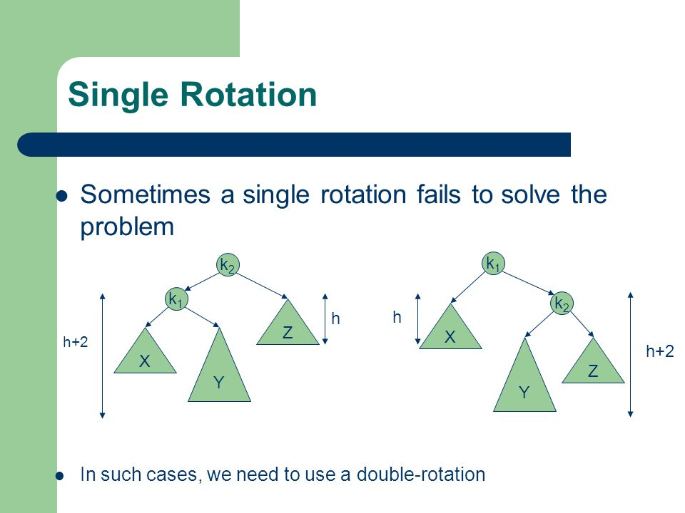 Single Rotation Sometimes a single rotation fails to solve the problem