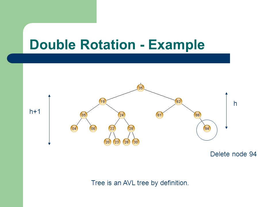 Double Rotation - Example