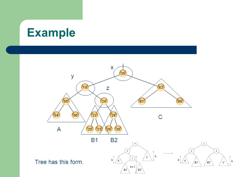 Example x y z C A B1 B2 Tree has this form.