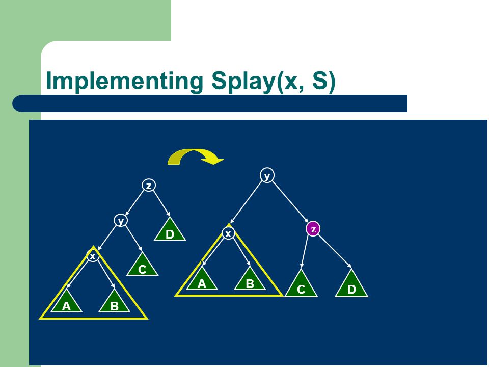 Implementing Splay(x, S)