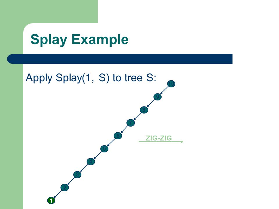Splay Example Apply Splay(1, S) to tree S: ZIG-ZIG 10 9 8 7 6 5 4 3 2