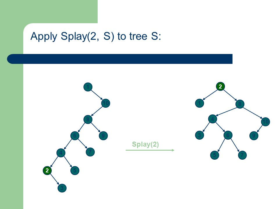 Apply Splay(2, S) to tree S: