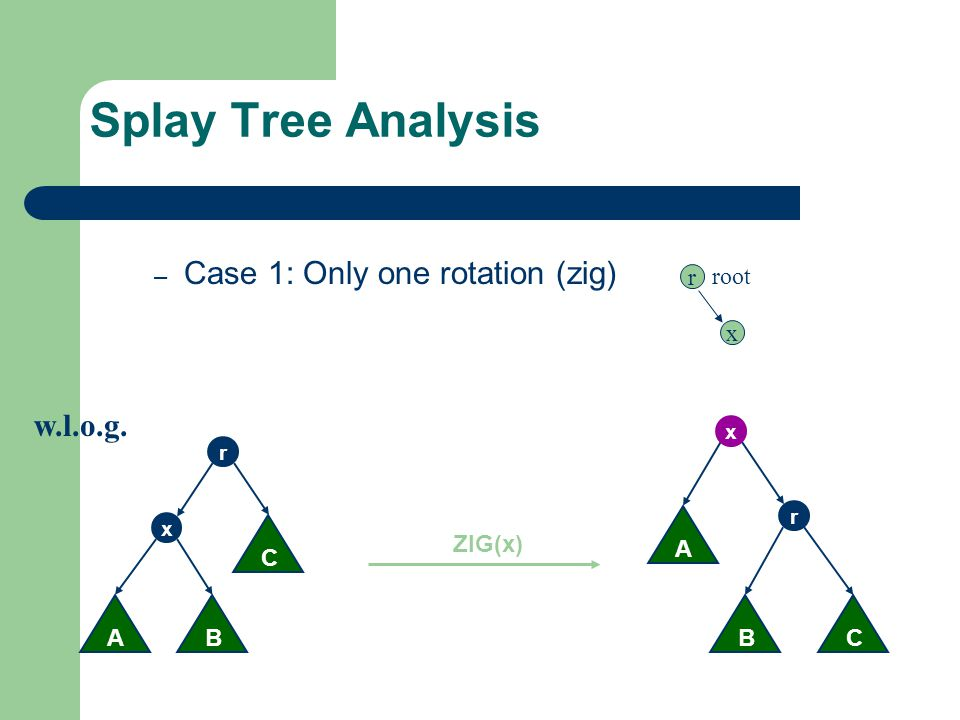 Splay Tree Analysis Case 1: Only one rotation (zig) w.l.o.g. root r x