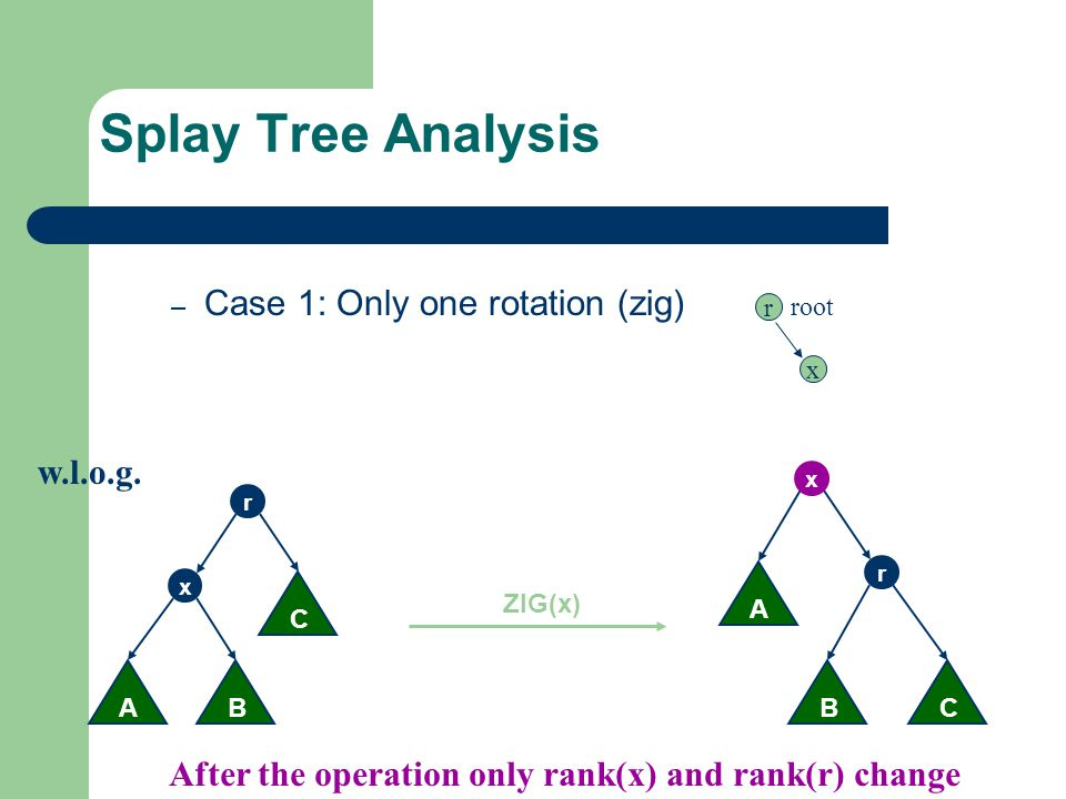 Splay Tree Analysis Case 1: Only one rotation (zig) w.l.o.g.