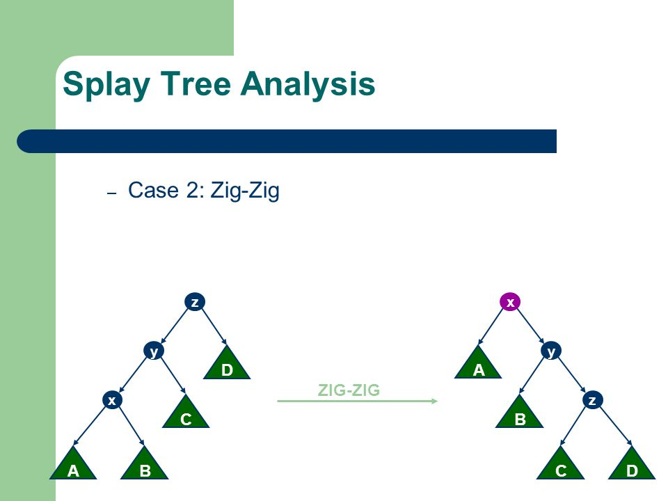 Splay Tree Analysis Case 2: Zig-Zig D C B A D ZIG-ZIG C A B z z y x y